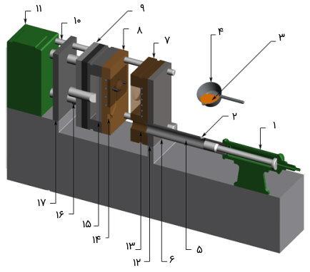 اجزای دستگاه دایکاست با سیستم تزریق محفظه سرد در حالت باز بودن قالب