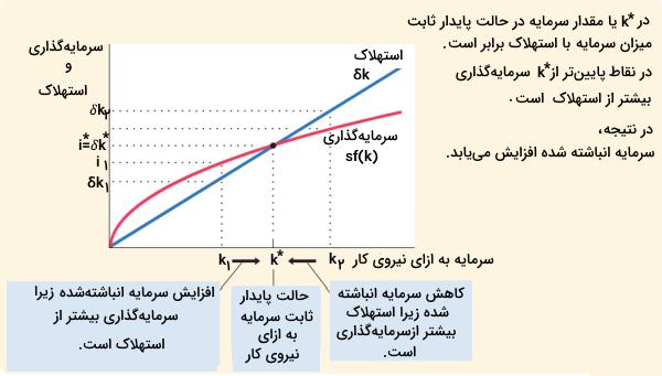 رشد اقتصادی در مدل سولو