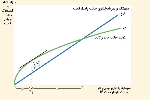 رشد اقتصادی و مدل سولو
