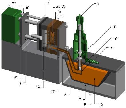 اجزای دستگاه دایکاست با سیستم تزریق محفظه گرم در حالت بسته بودن قالب