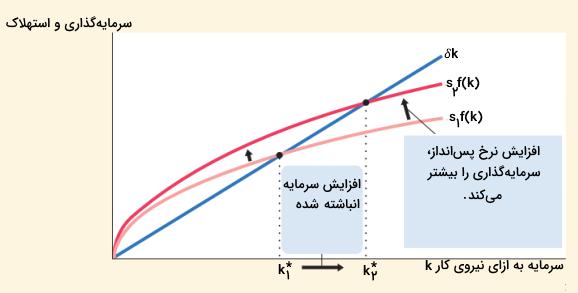 نرخ پسانداز در مدل سولو