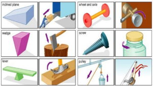 ماشین ساده چیست و چه انواعی دارد؟ — به زبان ساده