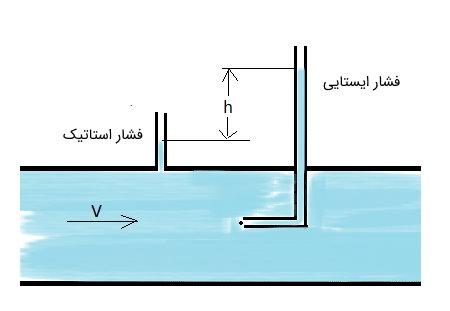 فشار استاتیک و ایستایی سیال به همراه لوله پیتوت برای اندازهگیری فشار دینامیک