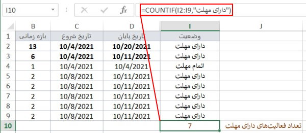 نمونهای از کاربرد تابع COUNTIF برای مدیری پروژه در اکسل