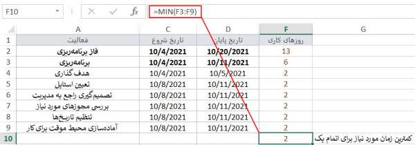 نحوه به کارگیری تابع MIN در اکسل