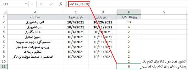 نحوه به کارگیری تابع MAX در اکسل