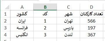 دادههای اکسل مرتبط با تعداد کارکنان شعبههای یک شرکت در کشورهای مختلف