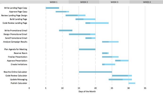نمودار گانت در اکسل برای مدیریت پروژه، نمایش خط زمانی فعالیتهای پروژه و درصد پیشرفت آنها