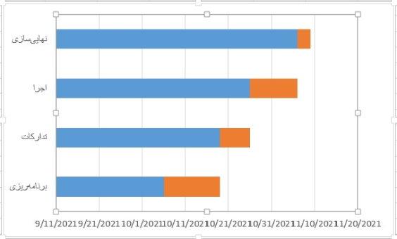 نمودار دادههای زمانی فعالیتها