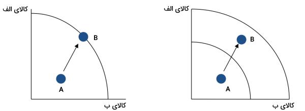 رشد اقتصادی و منحنی امکانات تولید