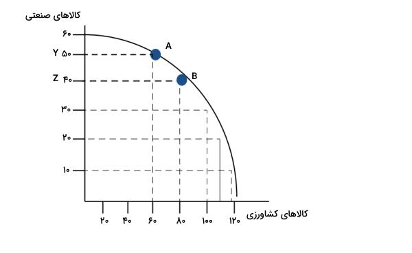 منحنی امکانات تولید چیست