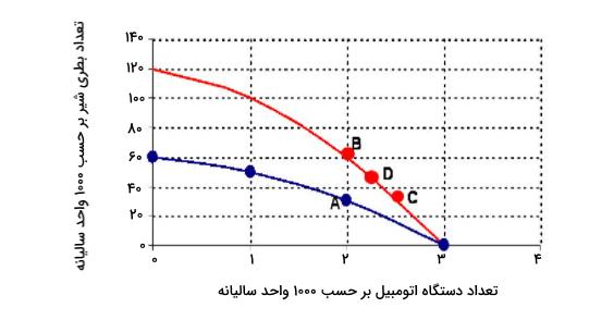 مثال برای منحنی تولید