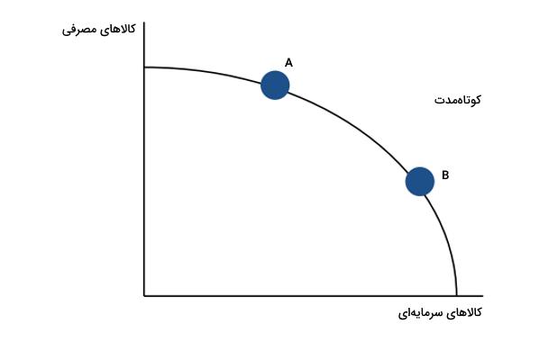 منحنی امکانات تولید و رشد اقتصادی