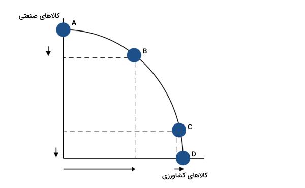 مفهوم منحنی امکانات تولید