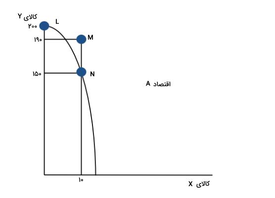 منحنی امکانات تولید و تجارت