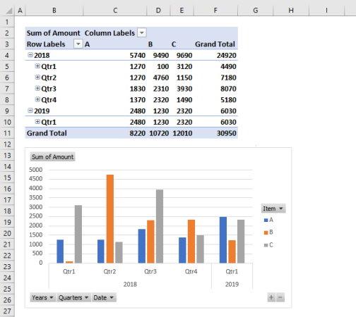 نمونهای از جدول پیوت و نمودار رسم شده بر اساس دادههای آن