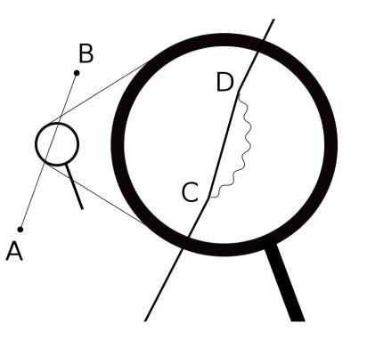 حلقه خود انرژی الکترون