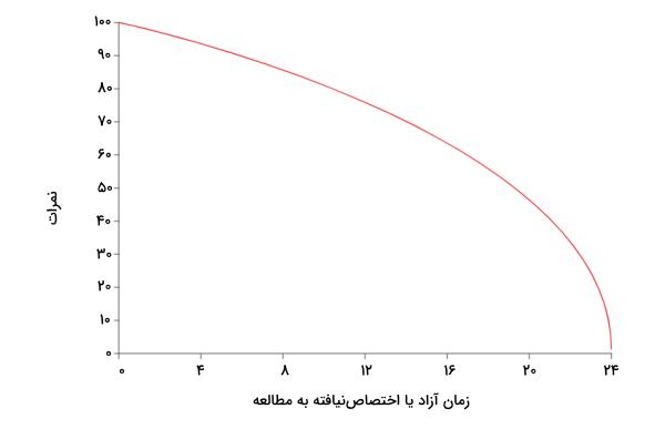 نمونه منحنی امکانات تولید