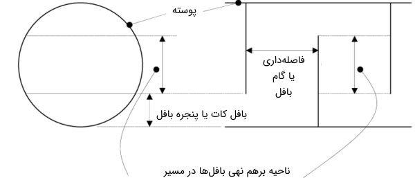 شماتیک پارامترهای مختلف مرتبط با بافل