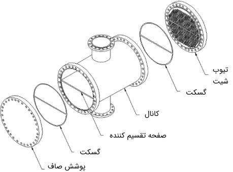 صفحه تقسیم کننده مسیر در کنار دیگر اجزای مبدل حرارتی پوسته و لوله