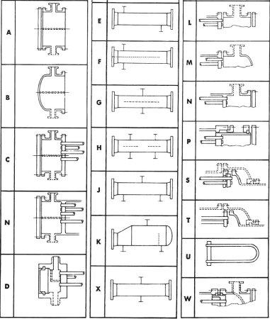 انواع مبدل حرارتی پوسته و لوله بر اساس تقسیمبندی استاندارد TEMA