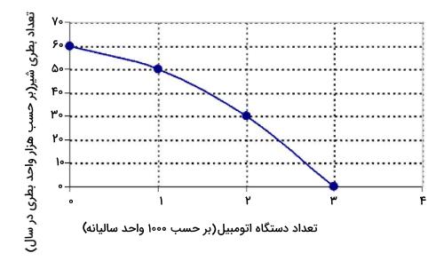 مثال منحنی امکانات تولید