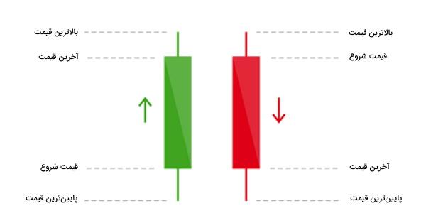 انواع قیمت و قیمت پایانی در بورس چیست