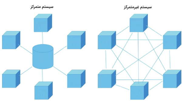 پشتوانه مالی بیت کوین و سیستمهای غیرمتمرکز