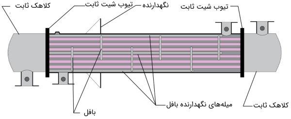 اجزای مبدل حرارتی پوسته و لوله با تیوب شیت ثابت از نوع M