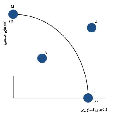 تعریف منحنی امکانات تولید