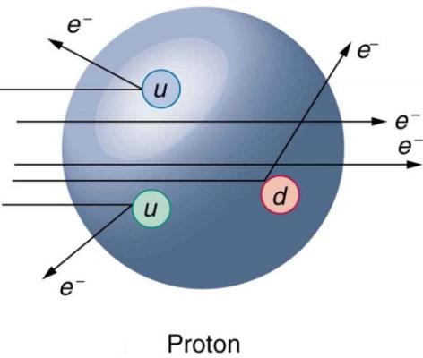 پراکندگی الکترون از پروتون