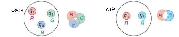 رنگ در کوارکها