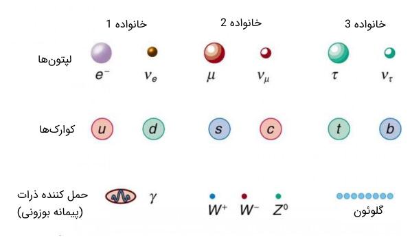 سه خانواده ذرات بنیادی