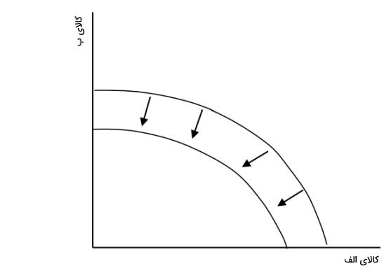 انتقال منحنی امکانات تولید