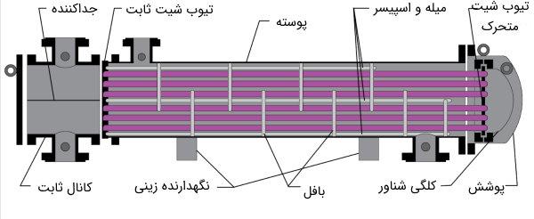 مبدل حرارتی پوسته و لوله نوع S