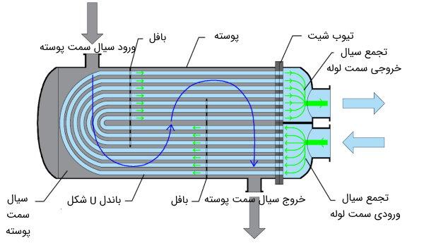اجزای مبدل حرارتی پوسته و لوله U شکل