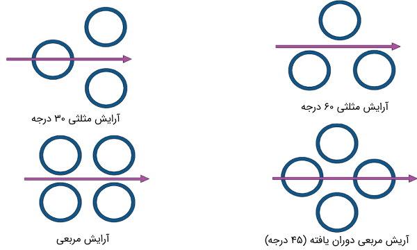 انواع الگوی گام لوله